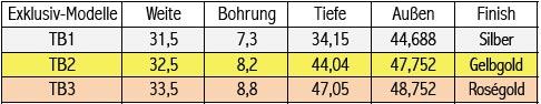 Tabelle Breslmair Tubamundstücke Exklusiv Modelle