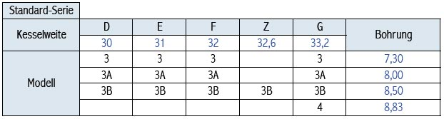 Tabelle Breslmair Tubamundstücke Standard
