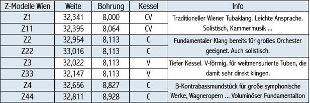 Tabelle Breslmair Tubamundstücke Z-Modelle Wien