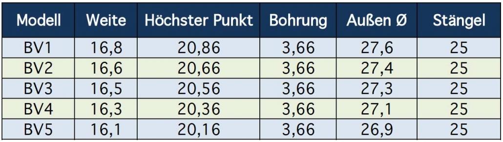 Breslmair BV-Mundstückserie Daten
