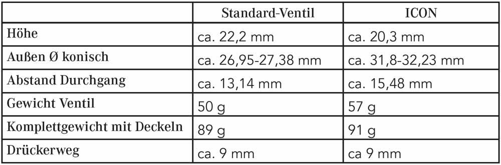 Ventilvergleichstabelle B&S MS14 ICON