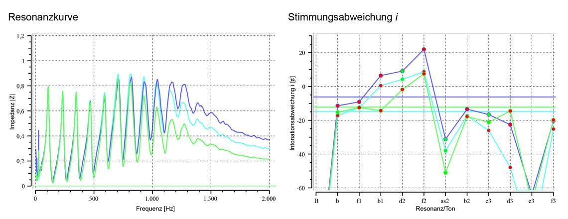 Vergleich der Kurven der Breslmair Flügelhornmundstücke F0, F5 und F9