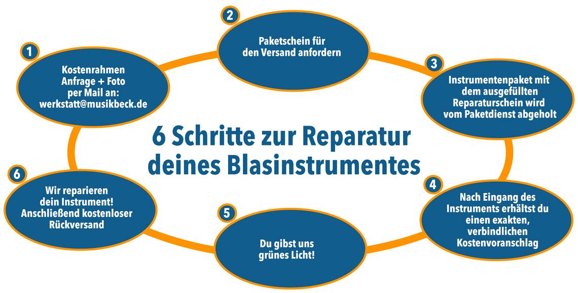 6 Schritte zur Reparatur